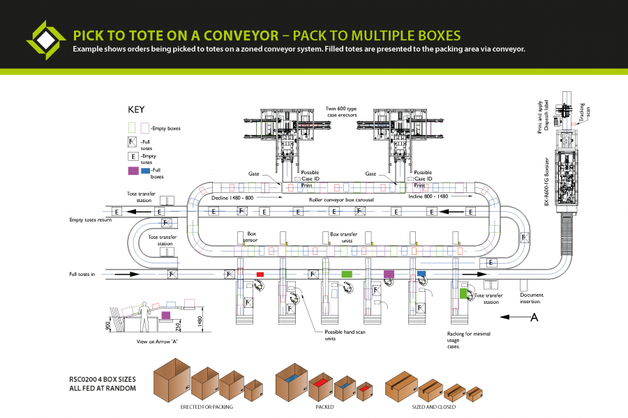 e-commerce packaging machine - Pick to totes on conveyor pack to multiple boxes plan