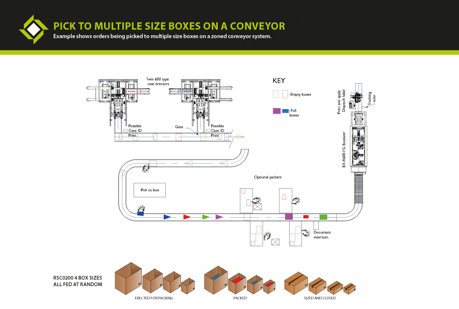 e-commerce packaging machine - Pick to multiple size boxes on conveyor plan