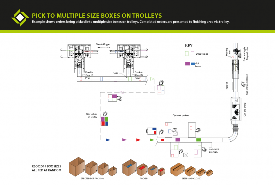 e-commerce packaging machine - Pick to multiple size boxes on trolleys plan