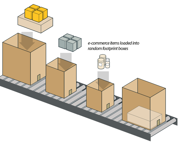 1. Place Random foot print boxes, containing loaded items, on conveyor