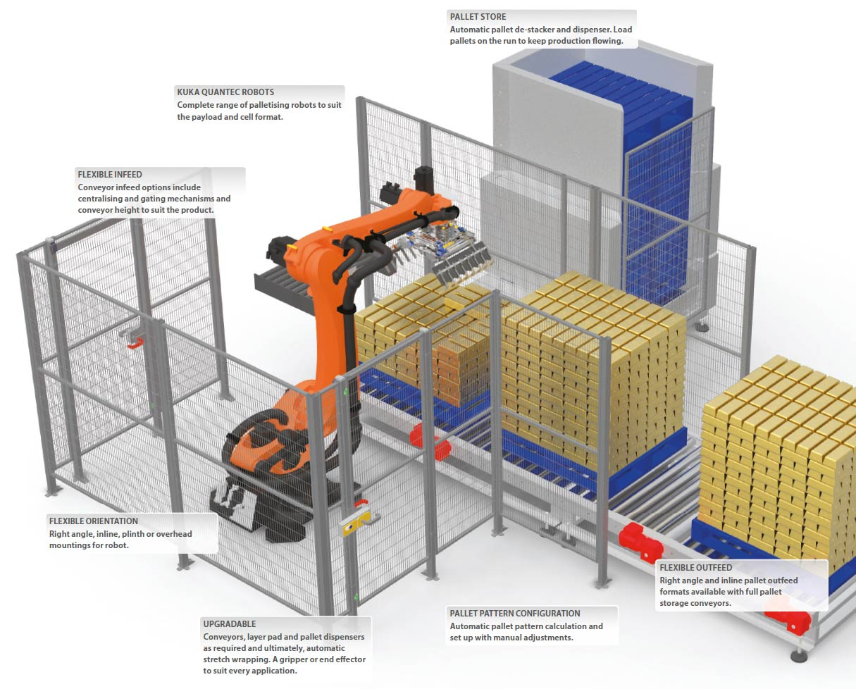 Linkx Compact Robot Palletiser Overview Image