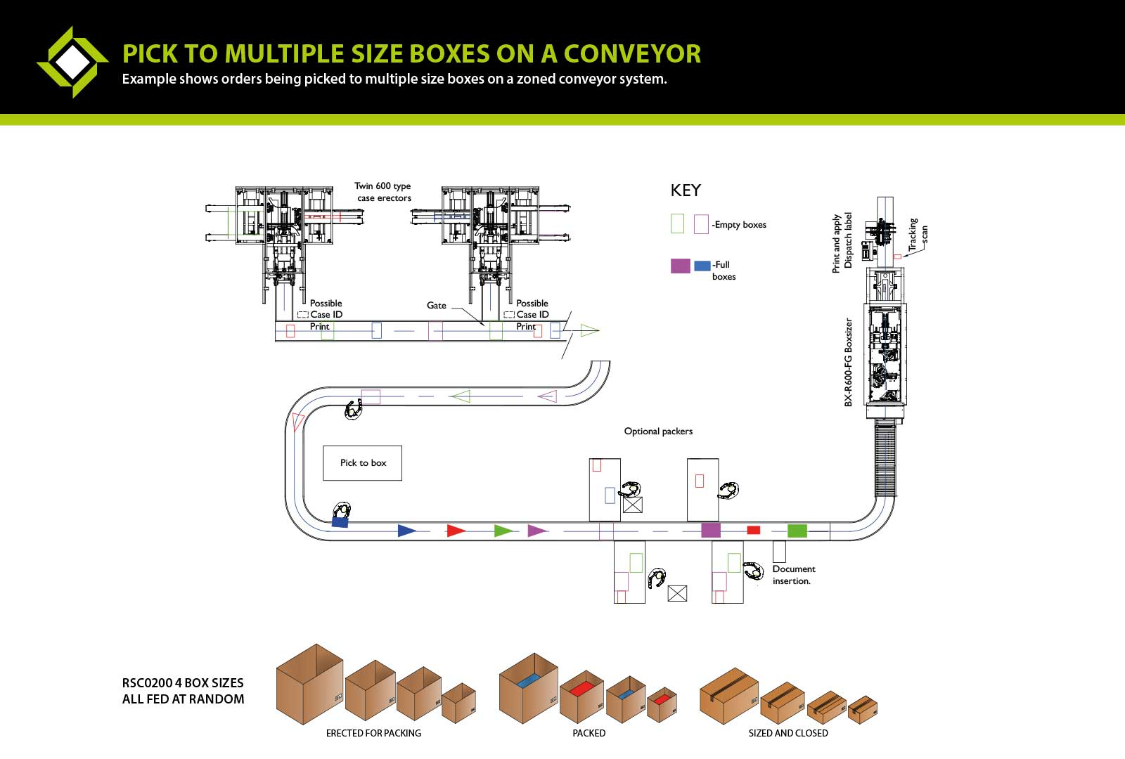 Pick to Multiple size Boxes on a Conveyor ecom packaging line