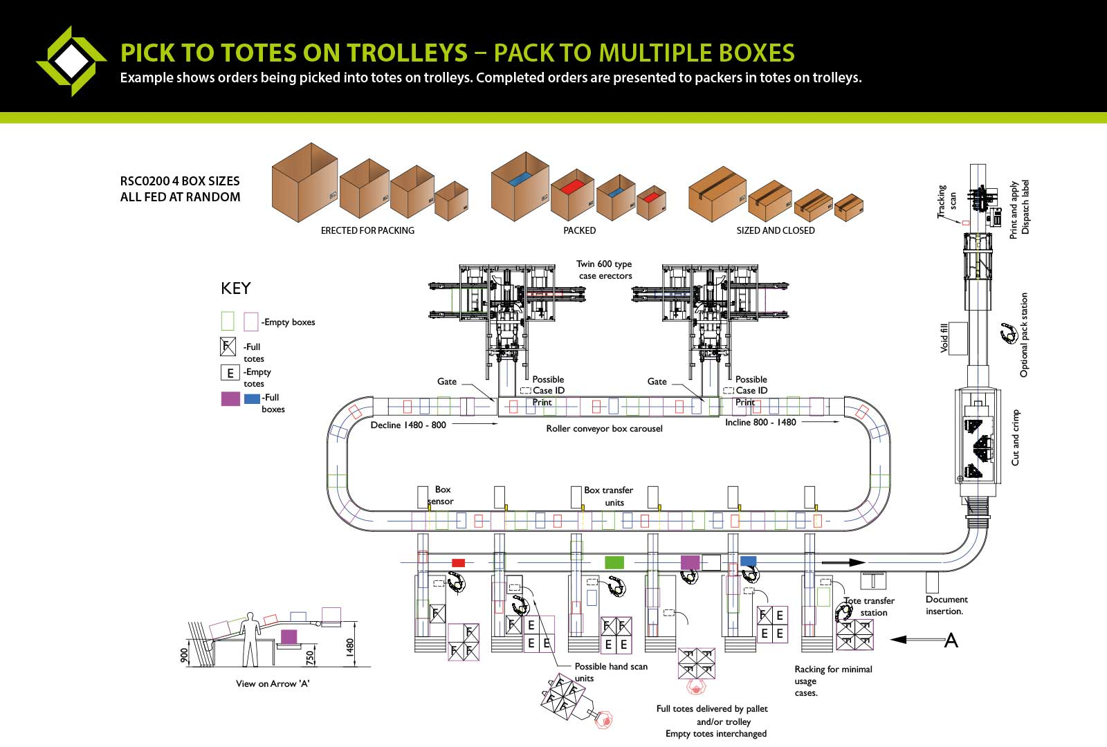 Pick to Totes on Trolleys Pack to Multiple Boxes ecom packaging line