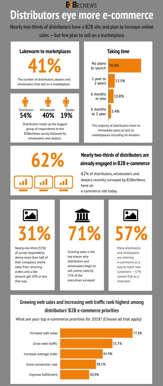 Distributors eye more e-commerce