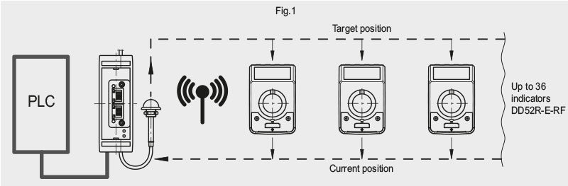 Wireless positioning system Elesa Linkx diagram